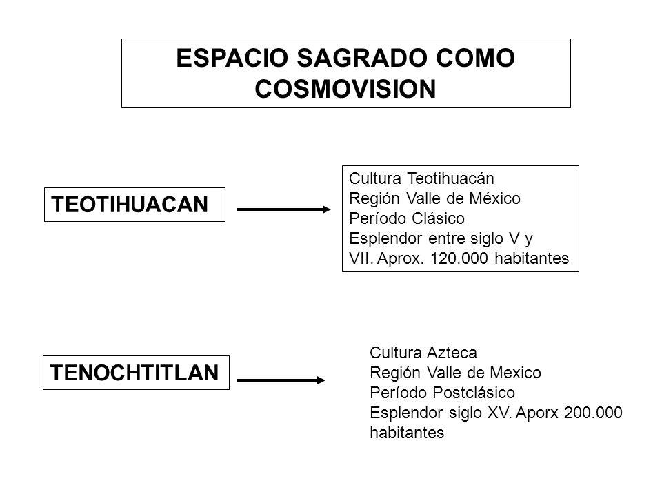 ESPACIO SAGRADO COMO COSMOVISION TEOTIHUACAN Cultura Teotihuacán Región Valle de México Período Clásico Esplendor entre siglo V y VII. Aprox. 120.000