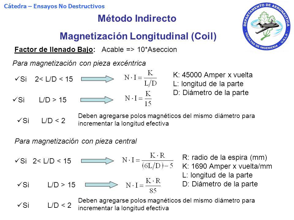 Método Indirecto Magnetización Longitudinal (Coil) Factor de llenado Bajo: Acable => 10*Aseccion Para magnetización con pieza excéntrica Si L/D < 2 De
