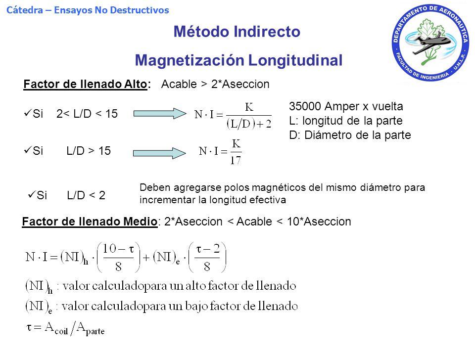 Método Indirecto Magnetización Longitudinal Deben agregarse polos magnéticos del mismo diámetro para incrementar la longitud efectiva Factor de llenad