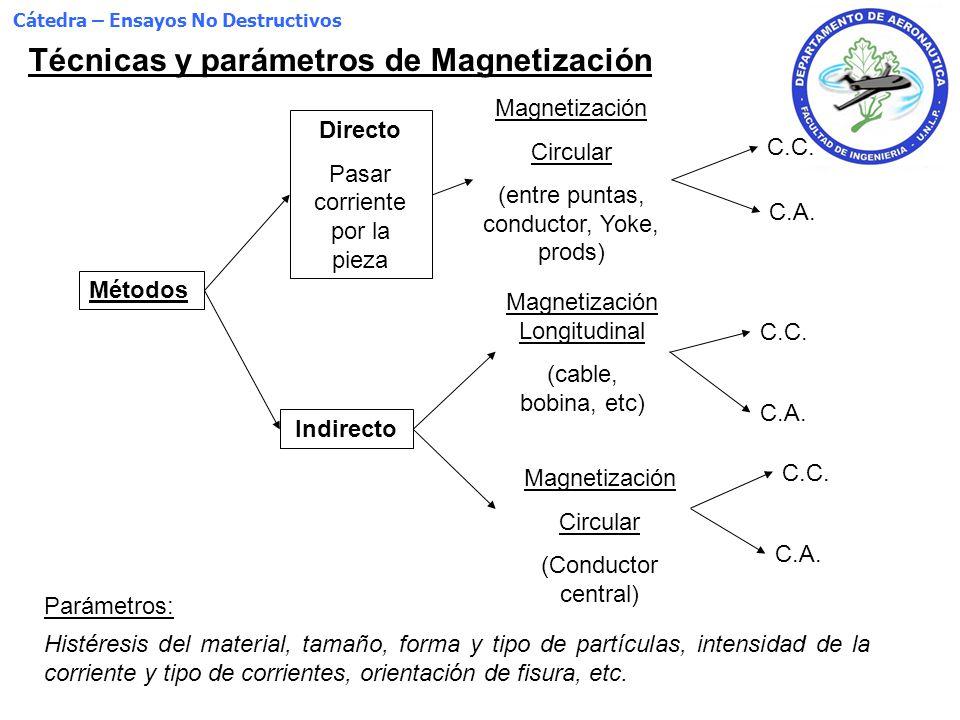 Cátedra – Ensayos No Destructivos Método Indirecto Magnetización Circular El tipo de corriente utilizada en ambos casos depende de donde quieran detectarse fisuras Conductor Excéntrico 12 A/mm*Ф eff < i < 40 A/mm*Ф eff (Ф eff diámetro efectivo [mm]) Con, e ff = cable + 2.t t: espesor de la pared de la pieza [mm] Distancia de magnetización efectiva = 4.