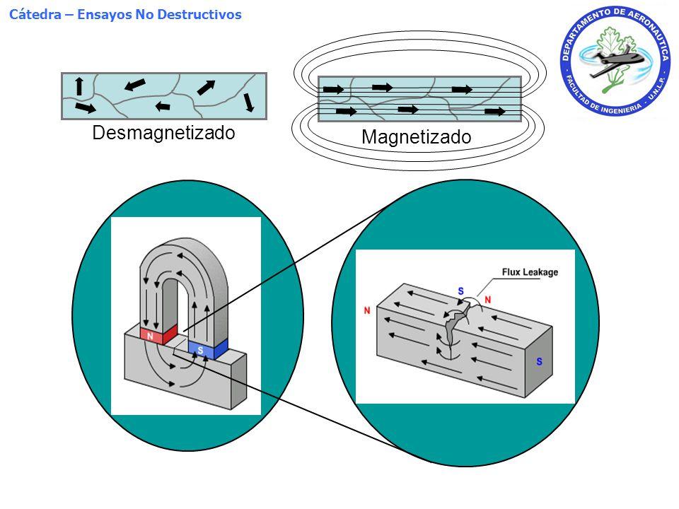 Cátedra – Ensayos No Destructivos Método Directo Magnetización Circular entre puntas (head shots) 12 A/mm < i < 40 A/mm (respecto al diámetro máximo de la parte) El campo que se genera es circular (magnetización circular)