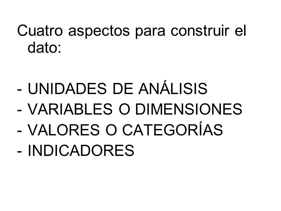Cuatro aspectos para construir el dato: -UNIDADES DE ANÁLISIS -VARIABLES O DIMENSIONES -VALORES O CATEGORÍAS -INDICADORES