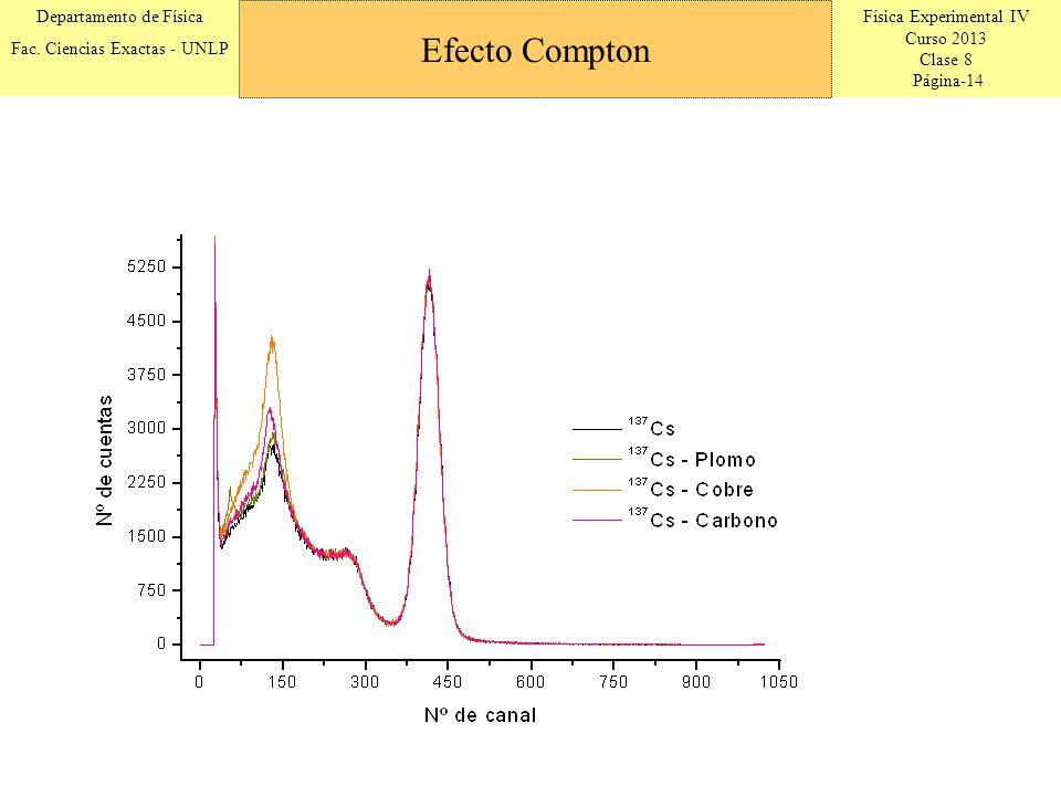 Física Experimental IV Curso 2013 Clase 8 Página-14 Departamento de Física Fac. Ciencias Exactas - UNLP Efecto Compton