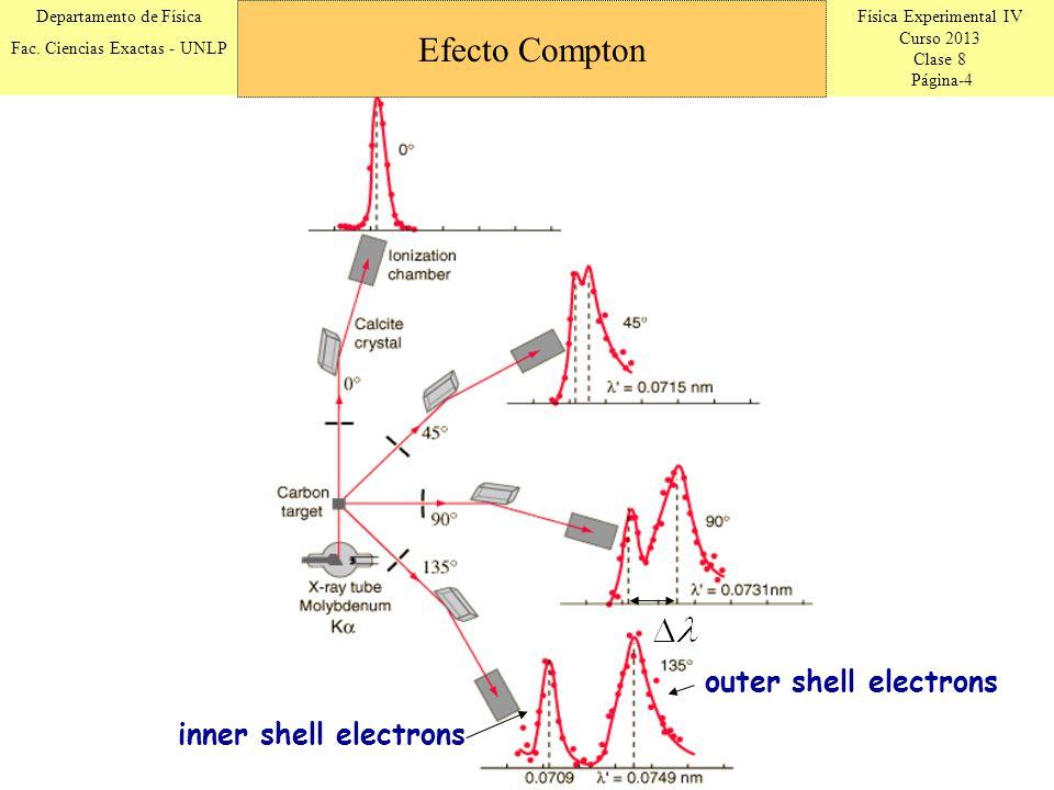 Física Experimental IV Curso 2013 Clase 8 Página-4 Departamento de Física Fac. Ciencias Exactas - UNLP inner shell electrons outer shell electrons Efe