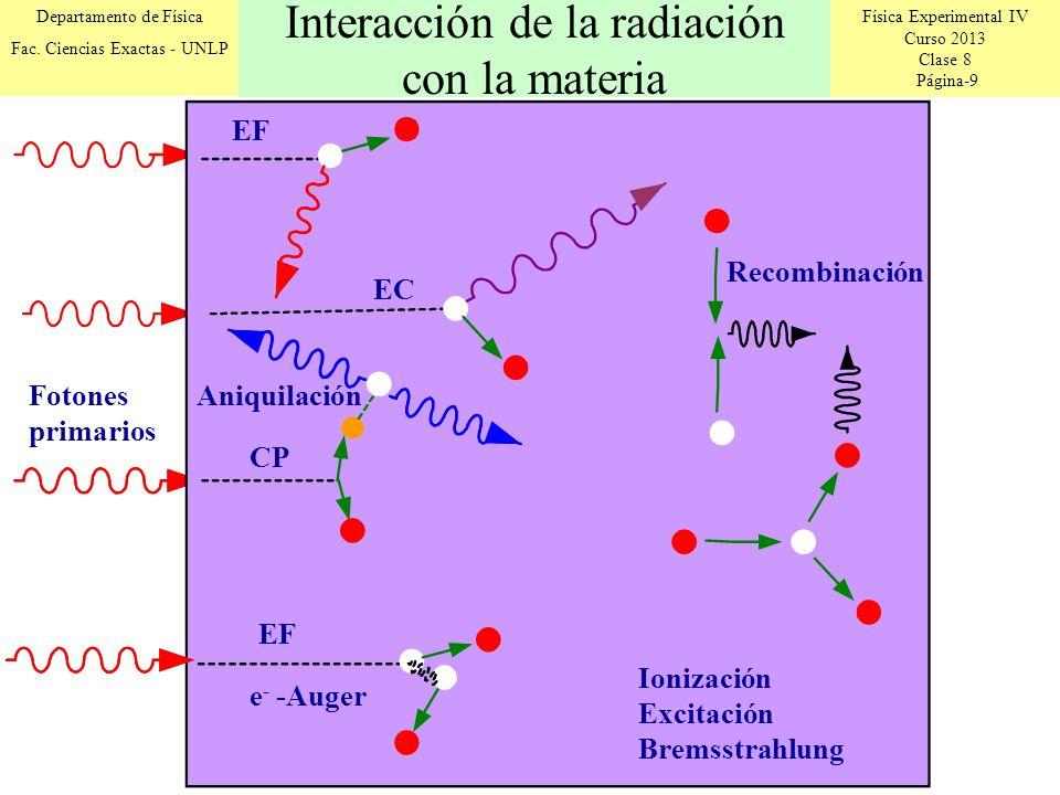Física Experimental IV Curso 2013 Clase 8 Página-9 Departamento de Física Fac. Ciencias Exactas - UNLP Ionización Excitación Bremsstrahlung Fotones pr