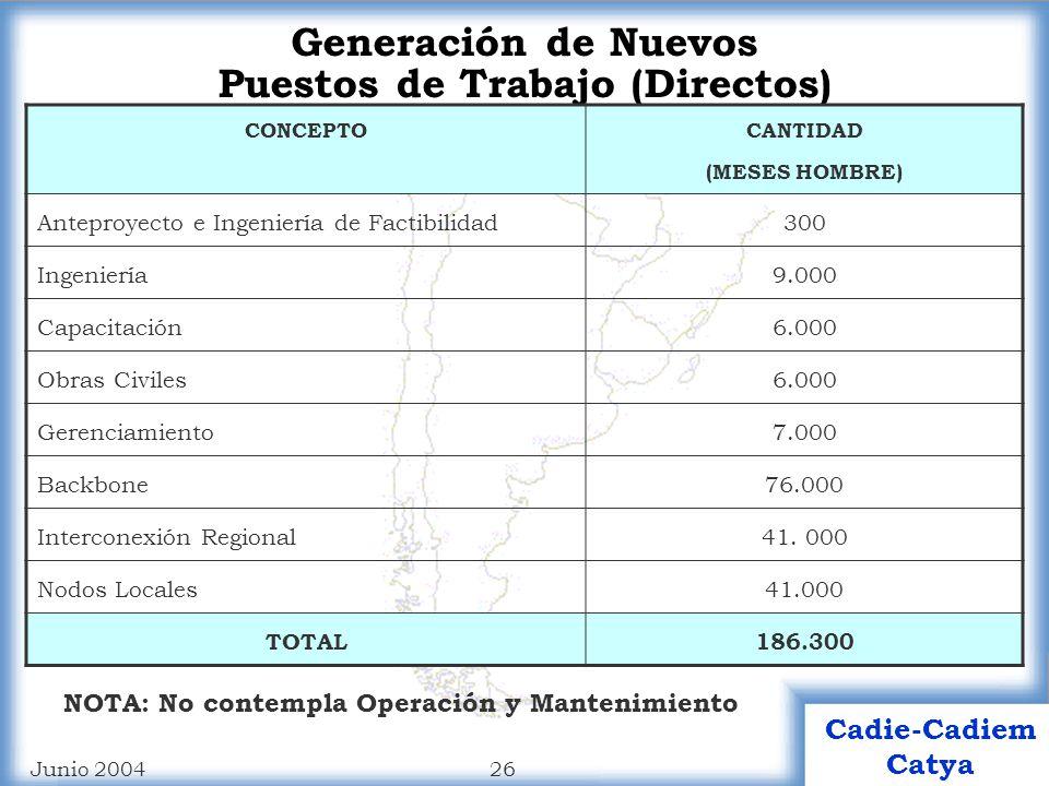 25 Cadie-Cadiem Catya Junio 2004 Montos de Inversión CONCEPTOMONTO (USD) Anteproyecto e Ingeniería de Factibilidad1.300.000 Ingeniería34.700.000 Capacitación23.000.000 Obras Civiles (estimado)50.000.000 Gerenciamiento45.000.000 Backbone72.000.000 Interconexión Regional74.000.000 Nodos Locales240.000.000 TOTAL540.000.000 NOTA: No contempla Operación y Mantenimiento