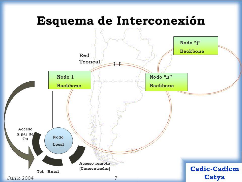 7 Cadie-Cadiem Catya Junio 2004 Red Troncal Nodo 1 Backbone Nodo n Backbone Nodo j Backbone Esquema de Interconexión Acceso x par de Cu Acceso remoto (Concentrador) Tel.