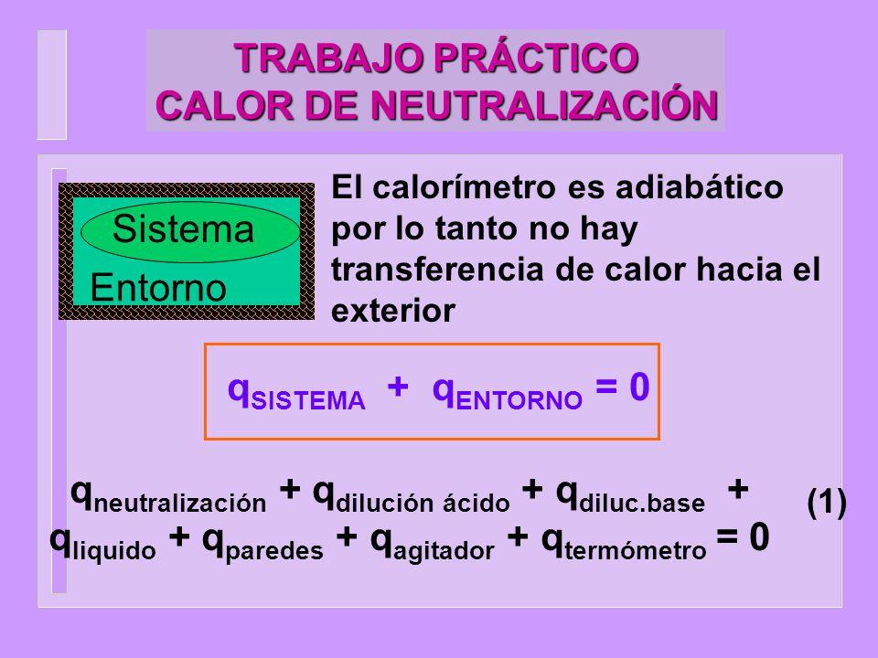 TRABAJO PRÁCTICO CALOR DE NEUTRALIZACIÓN q neutralización = H neutralización (2) q dilución ácido = H dilución ácido (3) q dilución base = H dilución base (4) q liquido = m x c p H 2 O liq x T (5) q paredes = m paredes x c p paredes x T q agitador = m agitador x c p agitador x T q termómetro = m termómetro x c p termómetro x T .