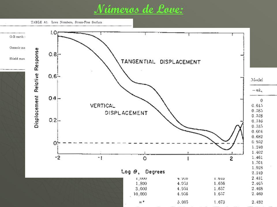 Función de Green: Características: Depende de dos variables: (θ, r) Continua para ambas variables Simetría: G(θ, r) = G(θ, r) Solución: _Mediante una integral de convolución L(p)=p· G(θ)H(θ)dA Altura de mareas Función de Green Densidad del agua de mar Efecto