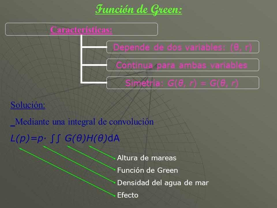Función de Green: Características: Depende de dos variables: (θ, r) Continua para ambas variables Simetría: G(θ, r) = G(θ, r) Solución: _Mediante una