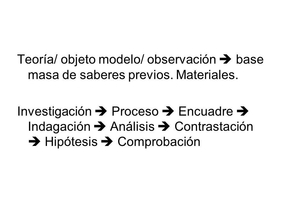 Teoría/ objeto modelo/ observación base masa de saberes previos. Materiales. Investigación Proceso Encuadre Indagación Análisis Contrastación Hipótesi