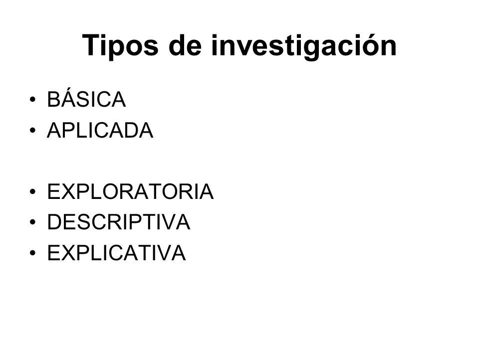 Tipos de investigación BÁSICA APLICADA EXPLORATORIA DESCRIPTIVA EXPLICATIVA