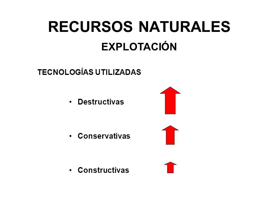 RECURSOS NATURALES EXPLOTACIÓN TECNOLOGÍAS UTILIZADAS Conservativas Destructivas Constructivas