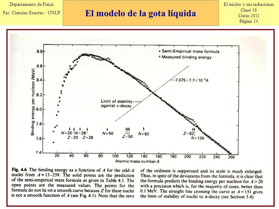 El núcleo y sus radiaciones Clase 18 Curso 2011 Página 14 Departamento de Física Fac. Ciencias Exactas - UNLP El modelo de la gota líquida