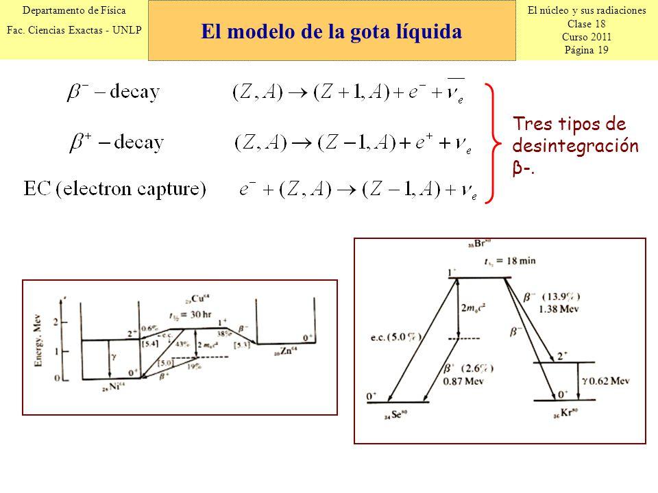 El núcleo y sus radiaciones Clase 18 Curso 2011 Página 19 Departamento de Física Fac. Ciencias Exactas - UNLP Tres tipos de desintegración β-. El mode