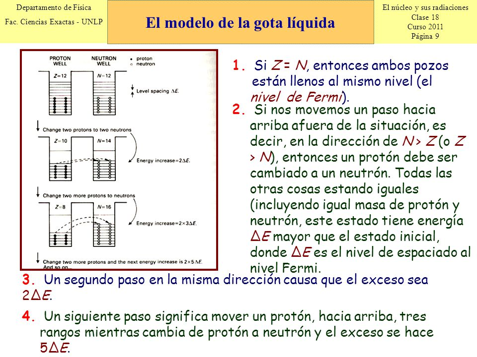 El núcleo y sus radiaciones Clase 18 Curso 2011 Página 9 Departamento de Física Fac. Ciencias Exactas - UNLP 1. Si Z = N, entonces ambos pozos están l