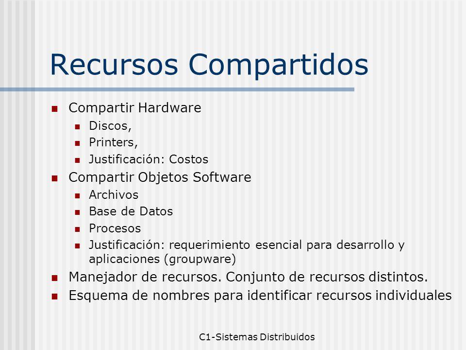 C1-Sistemas Distribuidos Recursos Compartidos Compartir Hardware Discos, Printers, Justificación: Costos Compartir Objetos Software Archivos Base de Datos Procesos Justificación: requerimiento esencial para desarrollo y aplicaciones (groupware) Manejador de recursos.