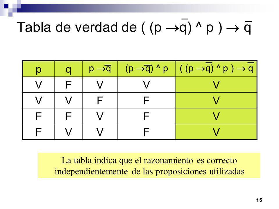 15 Tabla de verdad de ( (p q) ^ p ) q pq p q(p q) ^ p( (p q) ^ p ) q VFVVV VVFFV FFVFV FVVFV La tabla indica que el razonamiento es correcto independientemente de las proposiciones utilizadas