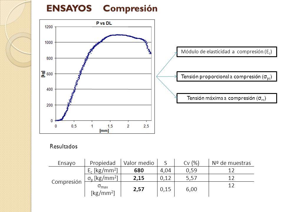 Resultados Módulo de elasticidad a compresión (E c ) Tensión proporcional a compresión ( σ pc ) Tensión máxima a compresión ( σ rc ) EnsayoPropiedadVa