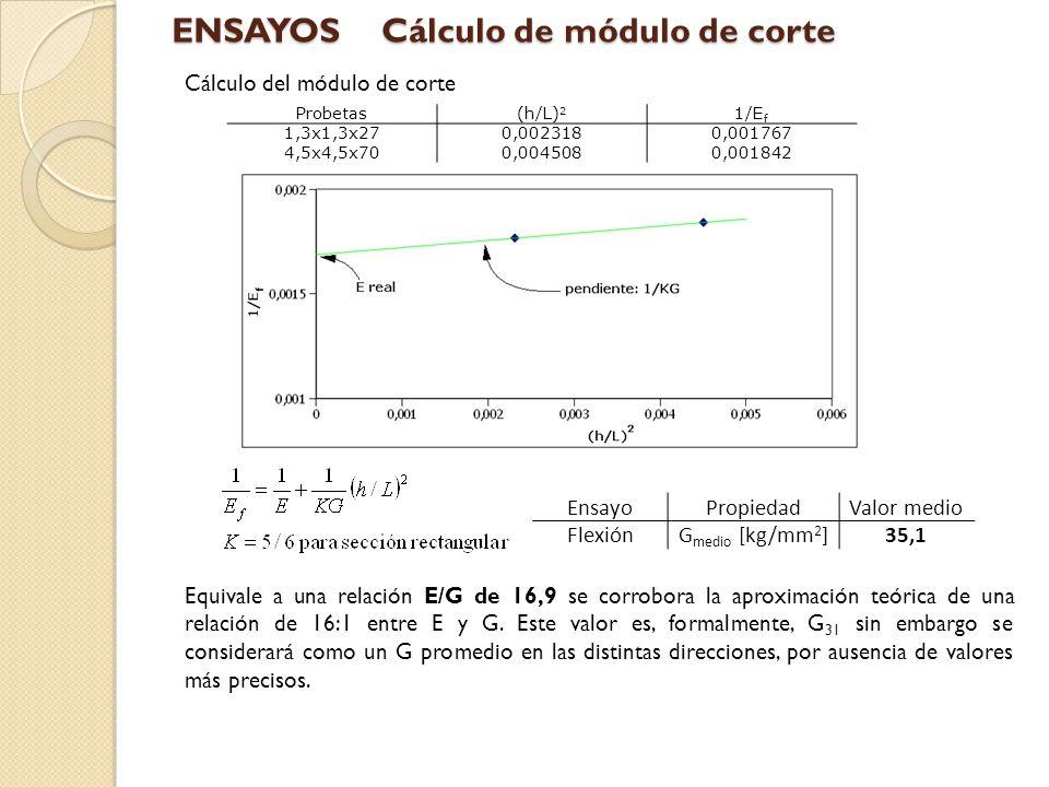 Pegamento utilizado: -Resina Ureica Fortex, modelo 1065 -Pegado a temperatura ambiente -Tiempo de secado de seis horas.