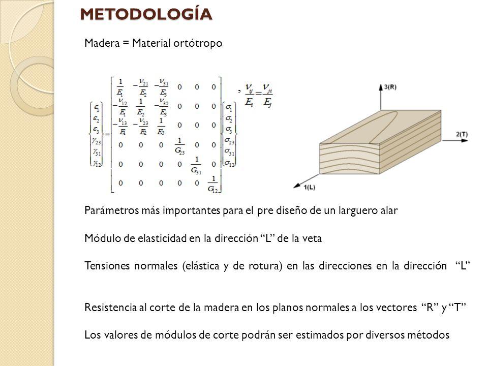 A.Densidad y Peso específico aparente (maderas macizas y laminadas) B.