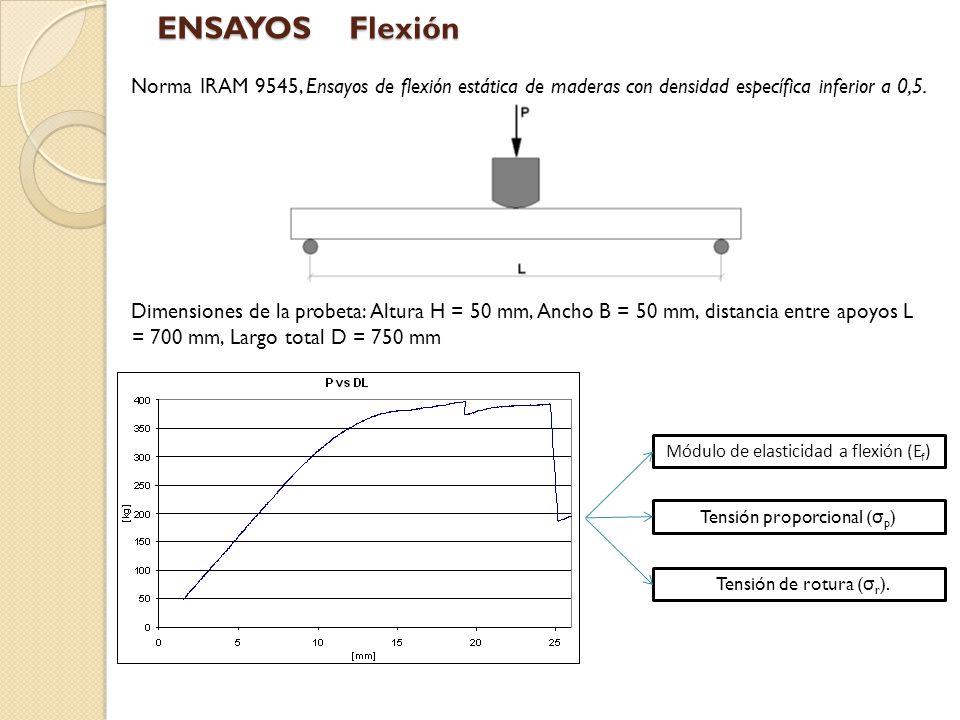 Procedimiento de ensayo Se utilizó una máquina de ensayos universales de velocidad de desplazamiento constante La carga se midió por medio de una celda de carga de 1000 kg Reaccion CZC1000 Las deformaciones de la probeta fueron medidas por medio de un LVDT (Linear variable differential transformer) instalado en el centro de la viga (aproximadamente en el eje neutro) ENSAYOSFlexión