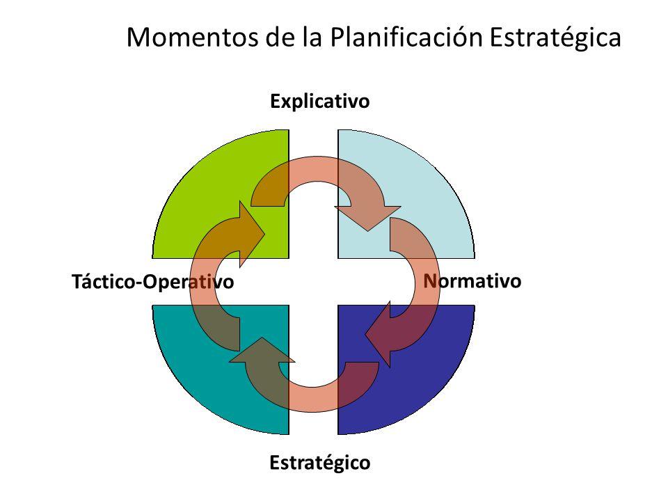 Momentos de la Planificación Estratégica Normativo Estratégico Explicativo Táctico-Operativo