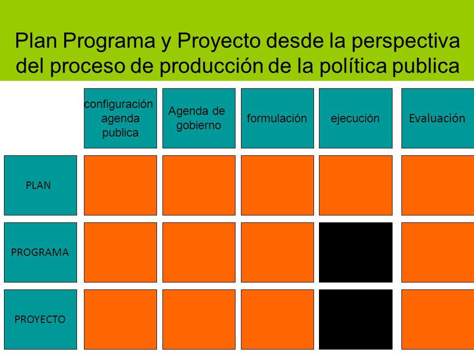 Agenda de gobierno formulaciónejecución Evaluación configuración agenda publica PROYECTO PLAN PROGRAMA Plan Programa y Proyecto desde la perspectiva del proceso de producción de la política publica