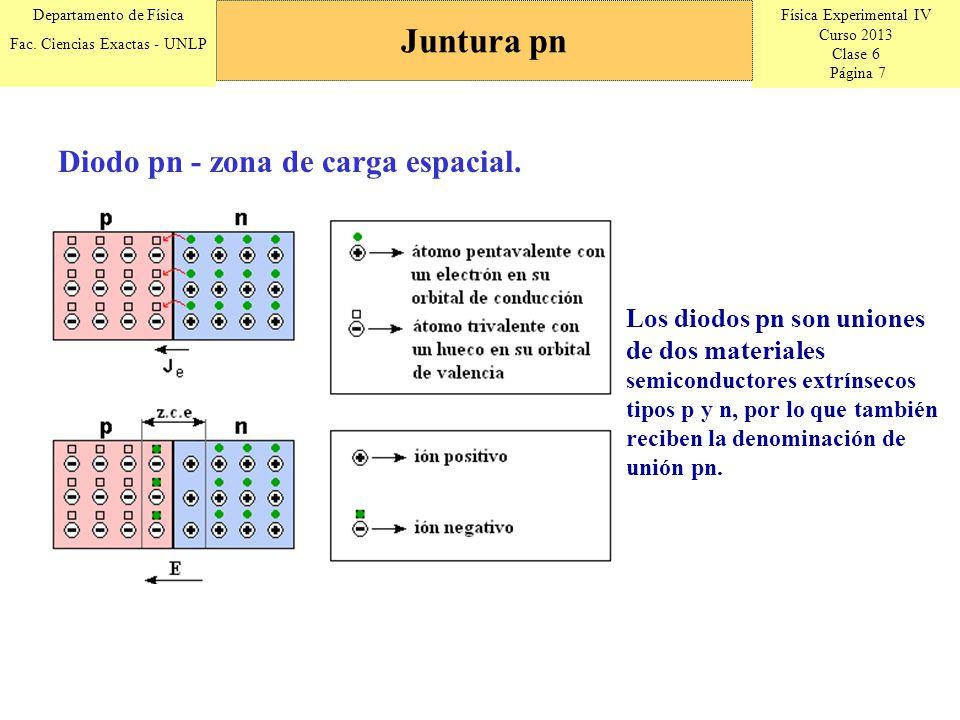 Física Experimental IV Curso 2013 Clase 6 Página 7 Departamento de Física Fac.