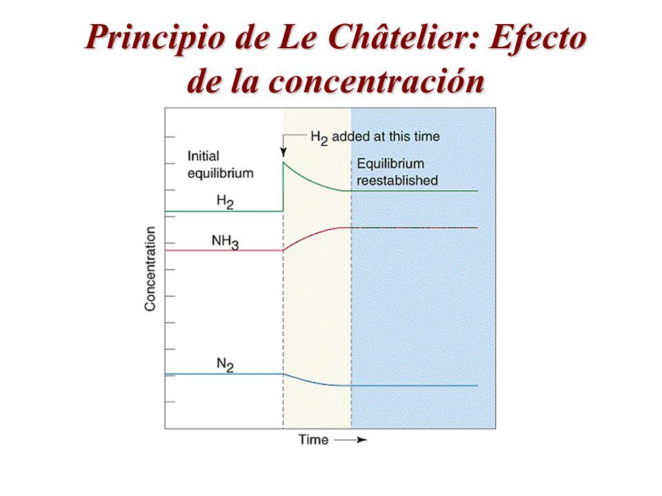 Principio de Le Châtelier: Efecto de la concentración