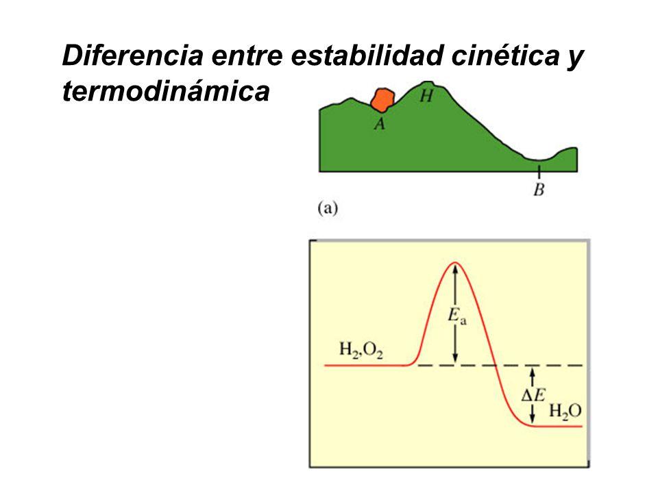 Diferencia entre estabilidad cinética y termodinámica