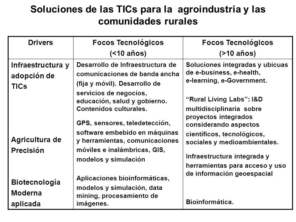 DriversFocos Tecnológicos (<10 años) Focos Tecnológicos (>10 años) Infraestructura y adopción de TICs Agricultura de Precisión Biotecnología Moderna a