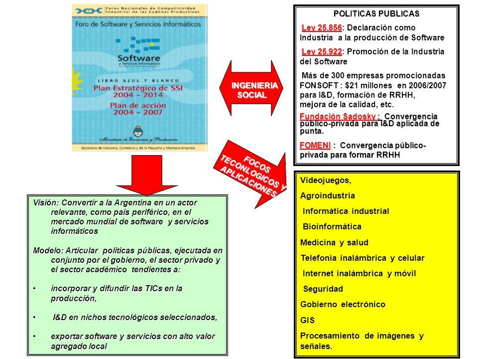 POLITICAS PUBLICAS Ley 25.856 Ley 25.856: Declaración como Industria a la producción de Software Ley 25.922 Ley 25.922: Promoción de la Industria del