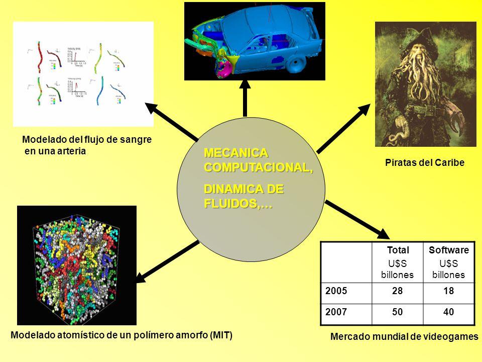 Modelado atomístico de un polímero amorfo (MIT) Piratas del Caribe Modelado del flujo de sangre en una arteria Total U$S billones Software U$S billone
