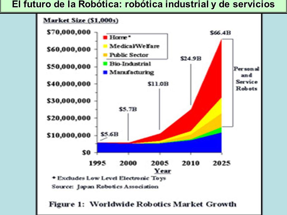 El futuro de la Robótica: robótica industrial y de servicios