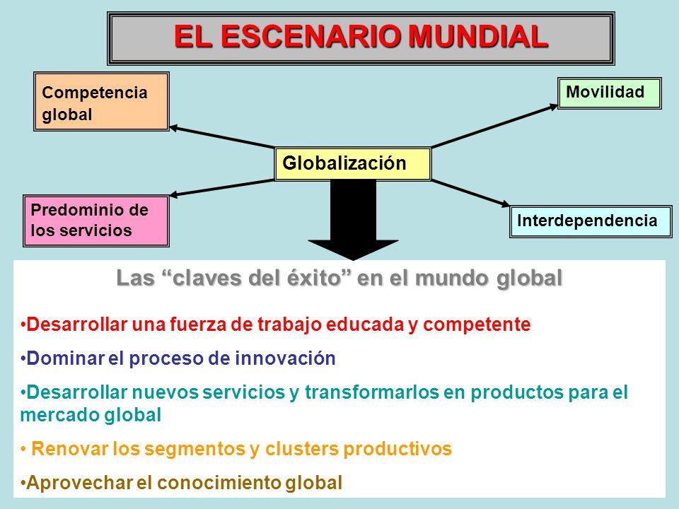 Globalización Movilidad Interdependencia Competencia global Predominio de los servicios EL ESCENARIO MUNDIAL Las claves del éxito en el mundo global D