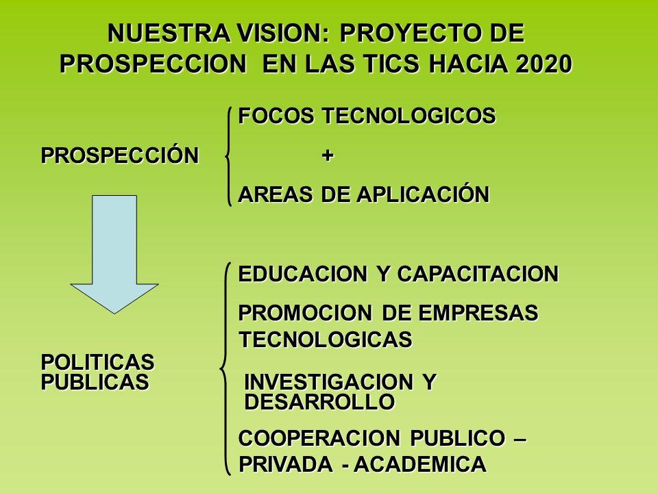 FOCOS TECNOLOGICOS PROSPECCIÓN + AREAS DE APLICACIÓN EDUCACION Y CAPACITACION EDUCACION Y CAPACITACION PROMOCION DE EMPRESAS TECNOLOGICAS POLITICAS PU