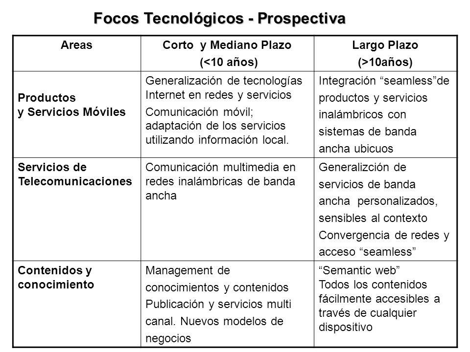 AreasCorto y Mediano Plazo (<10 años) Largo Plazo (>10años) Productos y Servicios Móviles Generalización de tecnologías Internet en redes y servicios