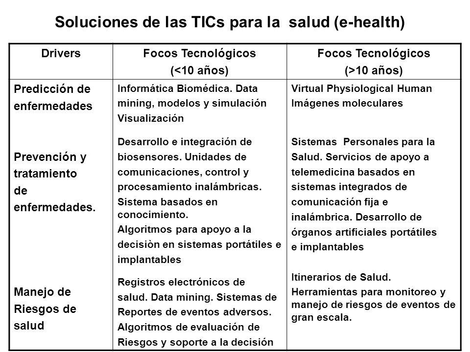 DriversFocos Tecnológicos (<10 años) Focos Tecnológicos (>10 años) Predicción de enfermedades Prevención y tratamiento de enfermedades. Manejo de Ries