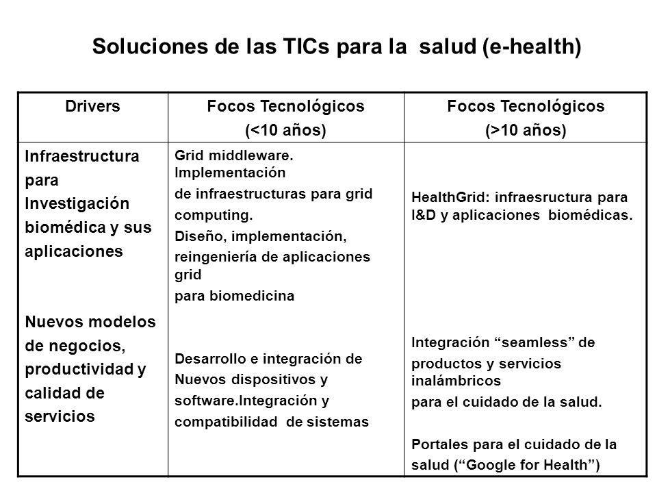 DriversFocos Tecnológicos (<10 años) Focos Tecnológicos (>10 años) Infraestructura para Investigación biomédica y sus aplicaciones Nuevos modelos de n
