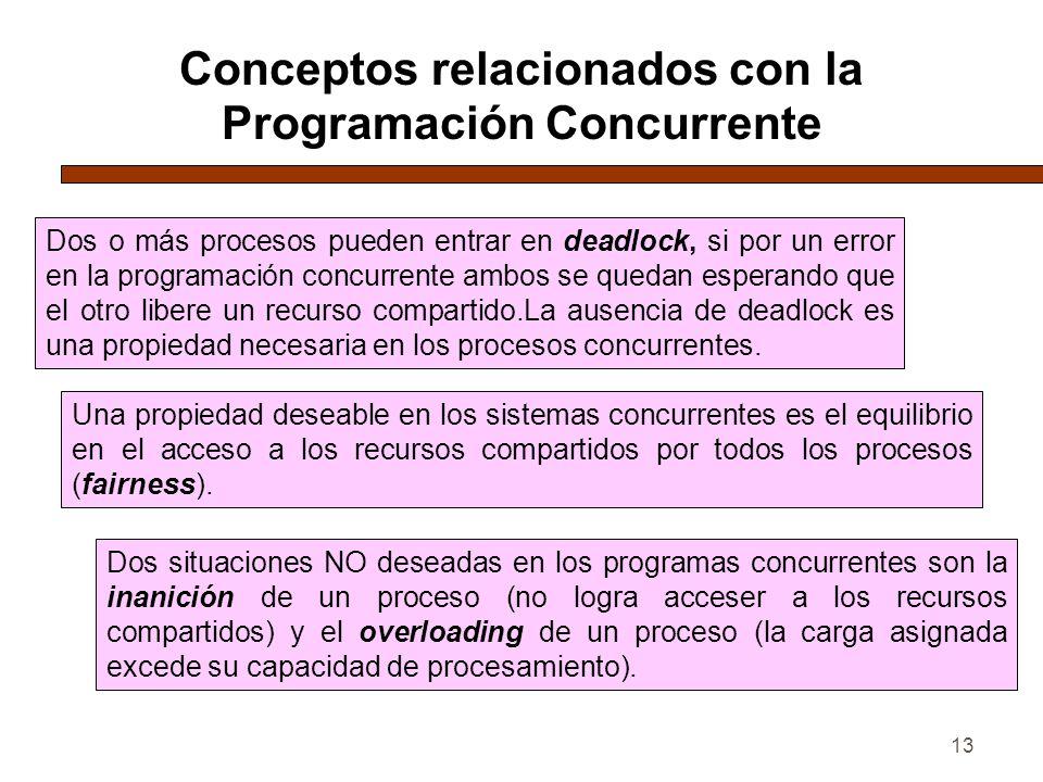 13 Conceptos relacionados con la Programación Concurrente Dos o más procesos pueden entrar en deadlock, si por un error en la programación concurrente ambos se quedan esperando que el otro libere un recurso compartido.La ausencia de deadlock es una propiedad necesaria en los procesos concurrentes.