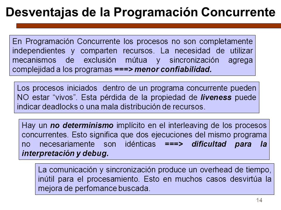 14 Desventajas de la Programación Concurrente En Programación Concurrente los procesos no son completamente independientes y comparten recursos. La ne