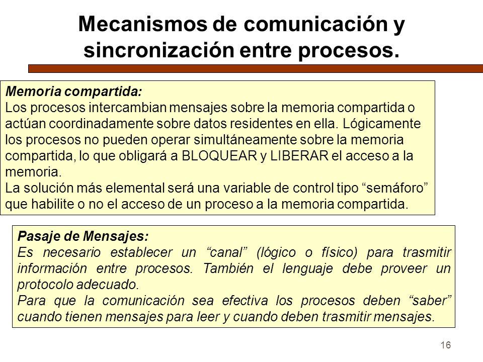 16 Mecanismos de comunicación y sincronización entre procesos. Memoria compartida: Los procesos intercambian mensajes sobre la memoria compartida o ac