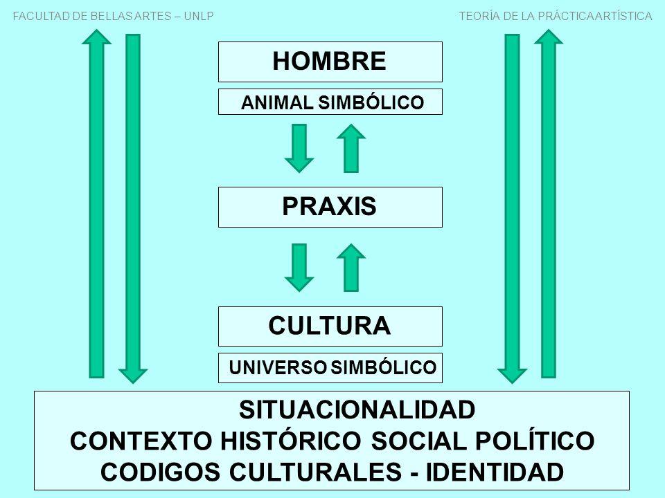 HOMBRE CULTURA ANIMAL SIMBÓLICO UNIVERSO SIMBÓLICO PRAXIS SITUACIONALIDAD CONTEXTO HISTÓRICO SOCIAL POLÍTICO CODIGOS CULTURALES - IDENTIDAD