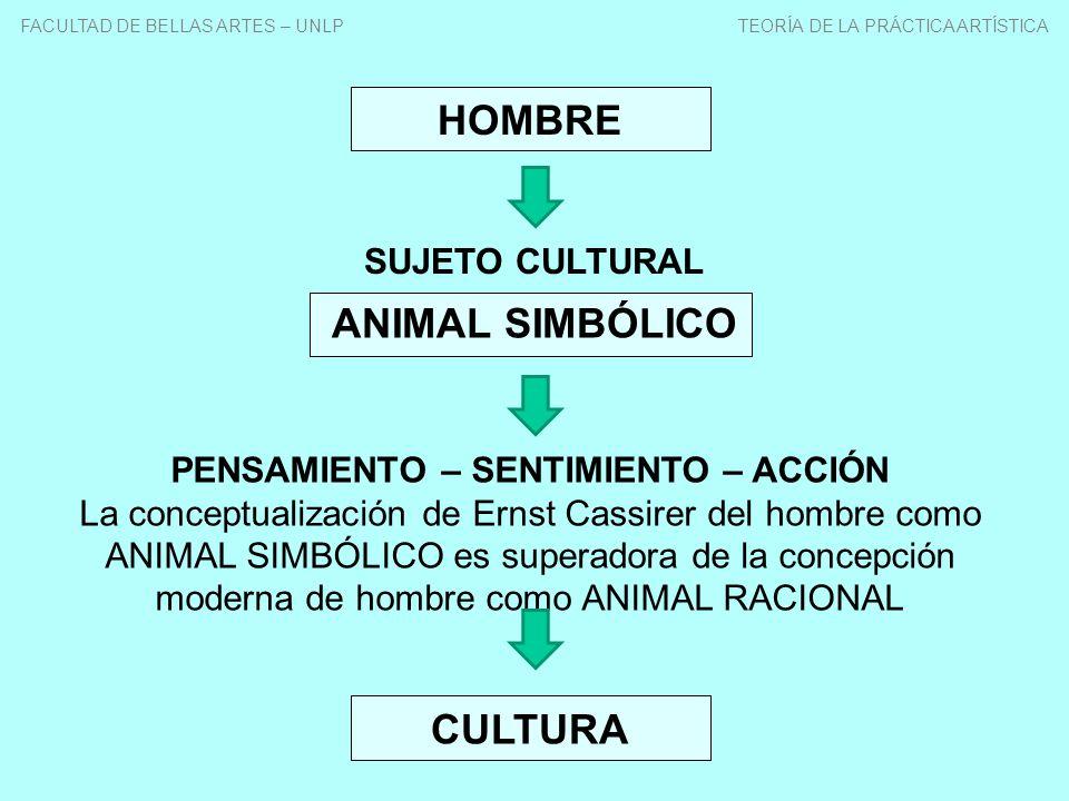 HOMBRE SUJETO CULTURAL PENSAMIENTO – SENTIMIENTO – ACCIÓN La conceptualización de Ernst Cassirer del hombre como ANIMAL SIMBÓLICO es superadora de la concepción moderna de hombre como ANIMAL RACIONAL CULTURA ANIMAL SIMBÓLICO FACULTAD DE BELLAS ARTES – UNLP TEORÍA DE LA PRÁCTICA ARTÍSTICA