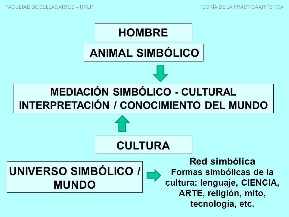 HOMBRE CULTURA SUJETO CULTURAL UNIVERSO SIMBÓLICO TENSIÓN TRADICIÓN / INNOVACIÓN MEMORIA / PROYECTO LO DADO / A REALIZAR ESTAR / SER FACULTAD DE BELLAS ARTES – UNLP TEORÍA DE LA PRÁCTICA ARTÍSTICA
