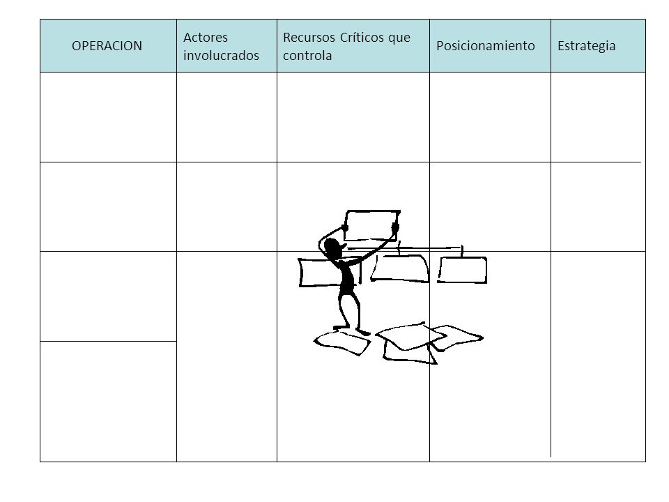 OPERACION Actores involucrados Recursos Críticos que controla PosicionamientoEstrategia Déficit en las estrategias de intervención comunitarias Dificu