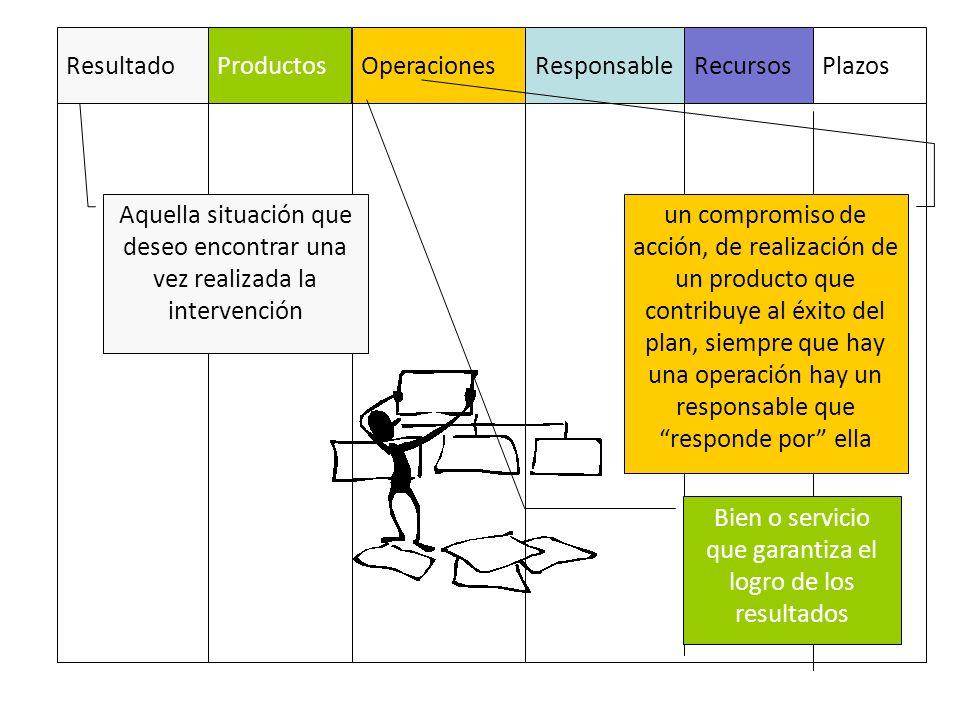 ResultadoProductosOperacionesResponsableRecursosPlazos un compromiso de acción, de realización de un producto que contribuye al éxito del plan, siempr