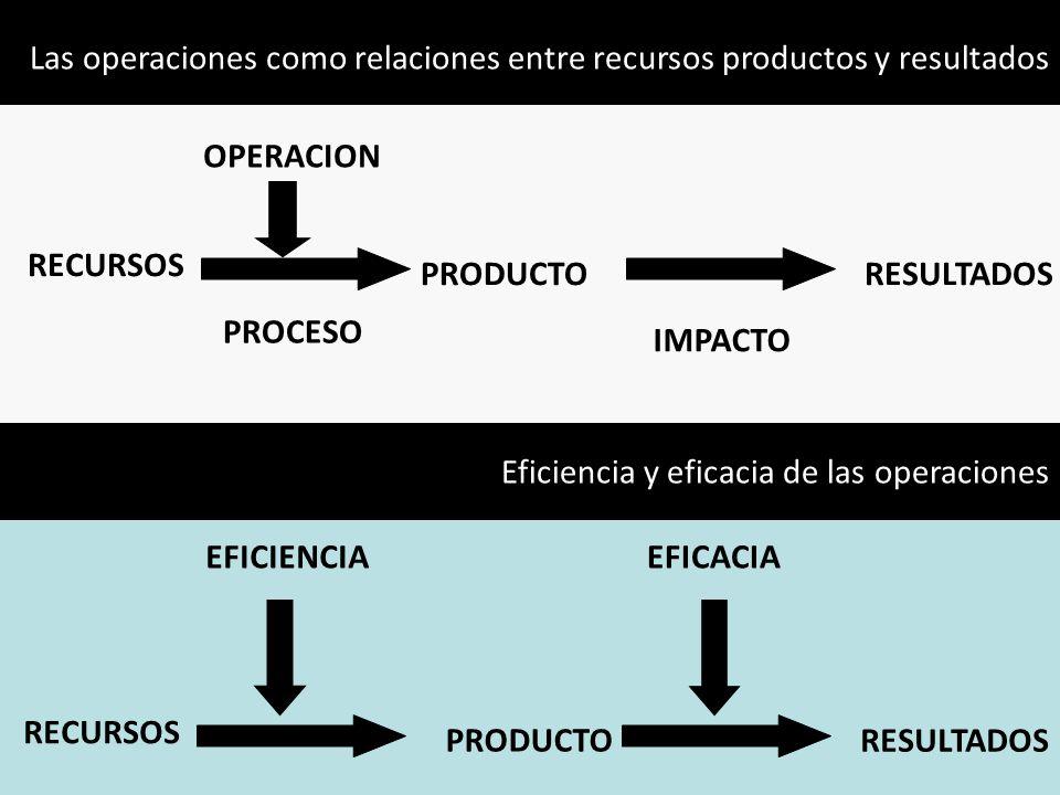 RECURSOS PRODUCTO RESULTADOS EFICIENCIAEFICACIA Las operaciones como relaciones entre recursos productos y resultados RECURSOS PRODUCTORESULTADOS OPER