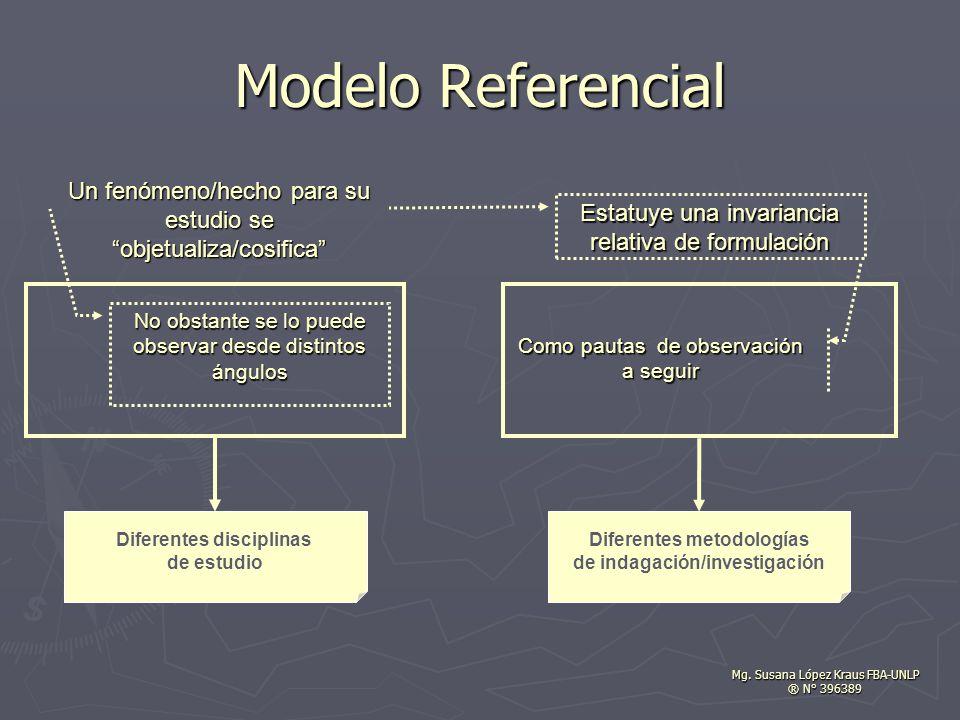 Como pautas de observación a seguir Un fenómeno/hecho para su estudio se objetualiza/cosifica Estatuye una invariancia relativa de formulación No obstante se lo puede observar desde distintos ángulos Modelo Referencial Mg.